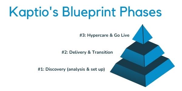 Blueprint phases blog 600.jpg